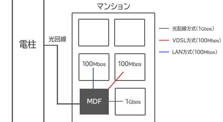 マンションの配線方式